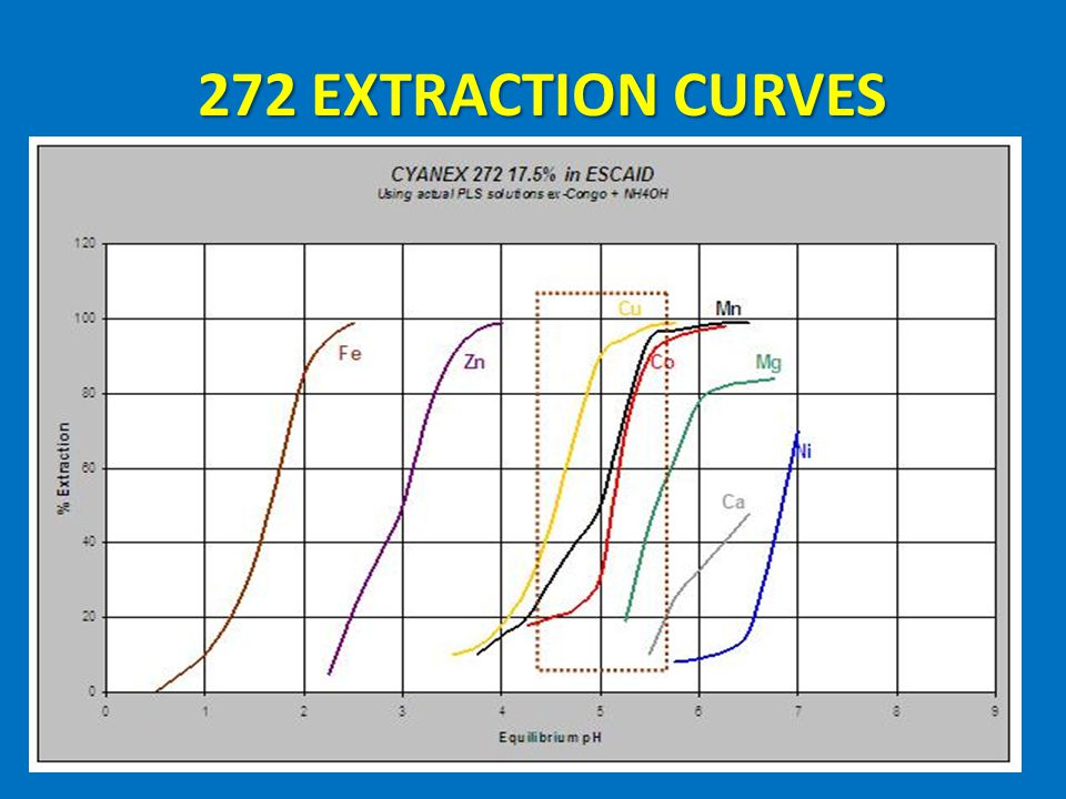 272 EXTRACTION CURVES