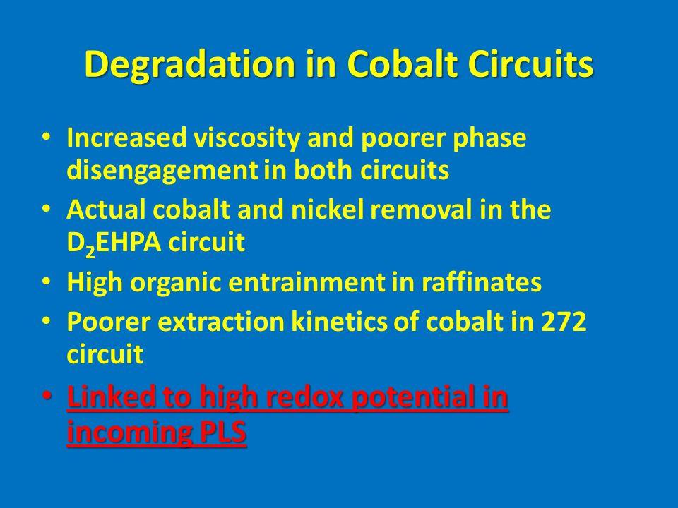 Degradation in Cobalt Circuits