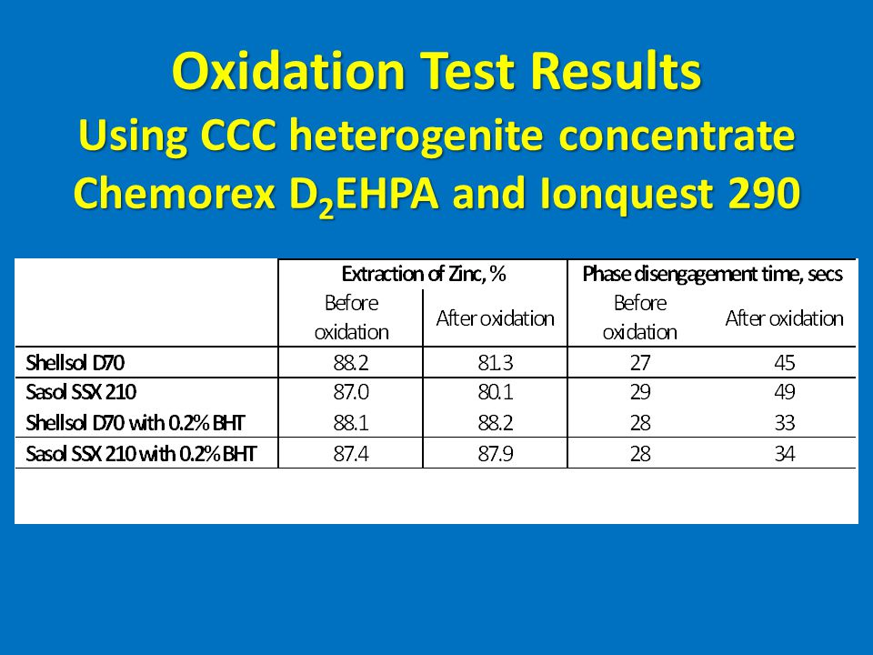Oxidation Test Results Using CCC heterogenite concentrate Chemorex D2EHPA and Ionquest 290