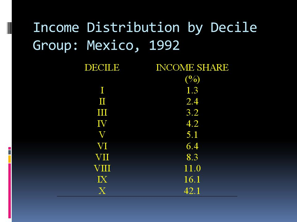 Income Distribution by Decile Group: Mexico, 1992