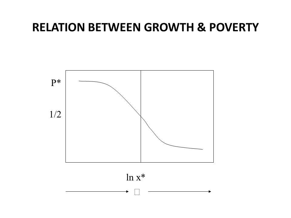 RELATION BETWEEN GROWTH & POVERTY