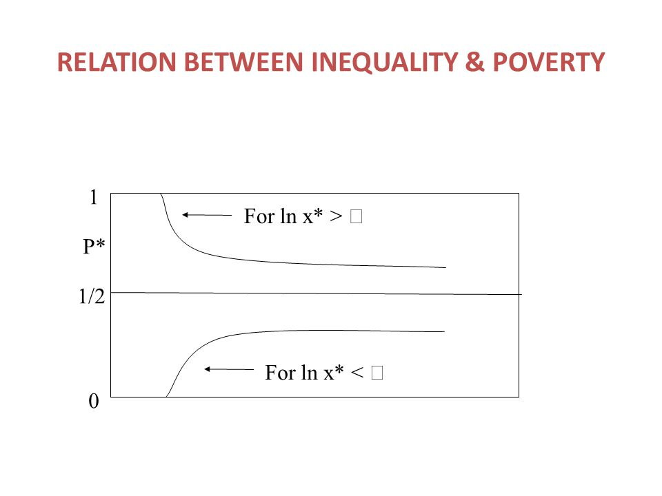 RELATION BETWEEN INEQUALITY & POVERTY