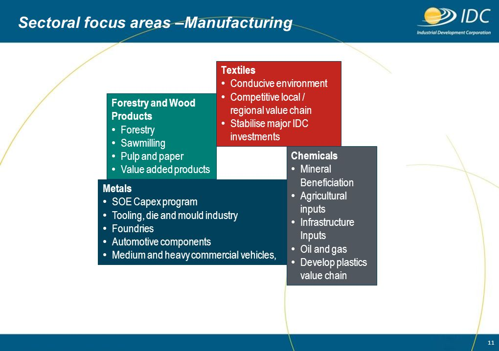 Sectoral focus areas –Manufacturing
