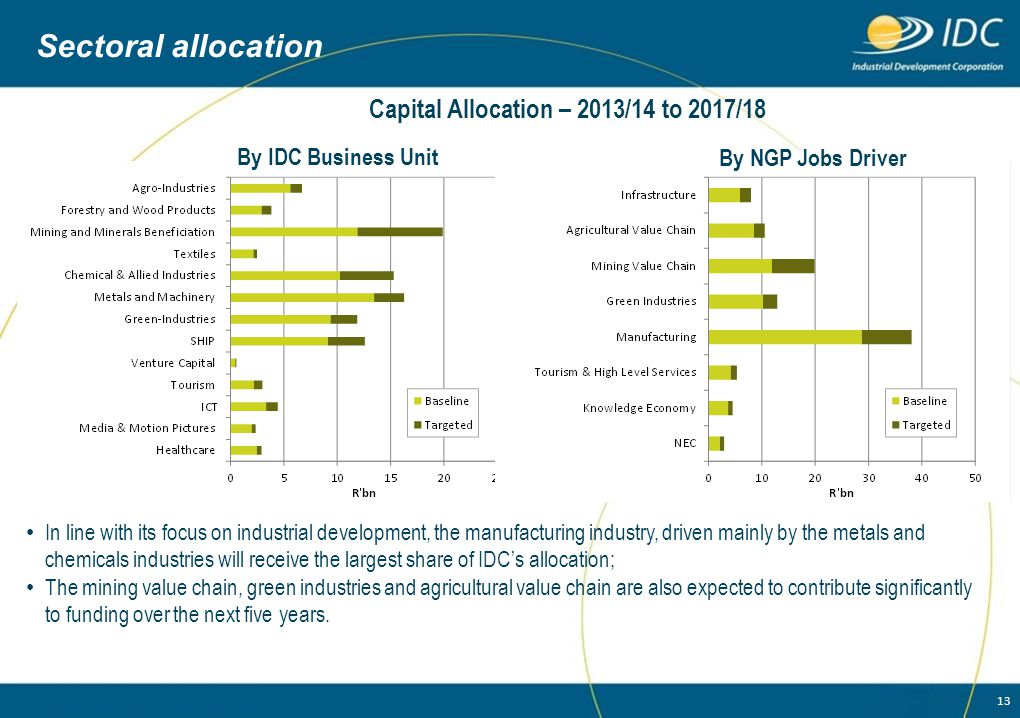 Sectoral allocation Capital Allocation – 2013/14 to 2017/18