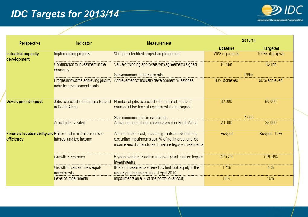 IDC Targets for 2013/14 Perspective Indicator Measurement 2013/14