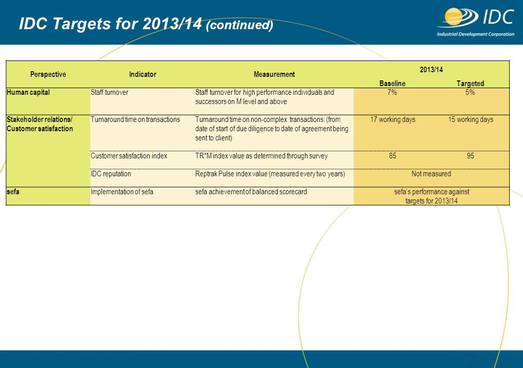 IDC Targets for 2013/14 (continued)