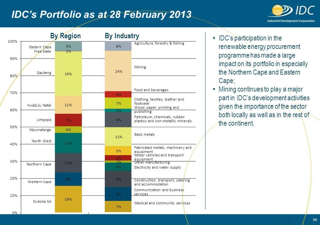 IDC's Portfolio as at 28 February 2013