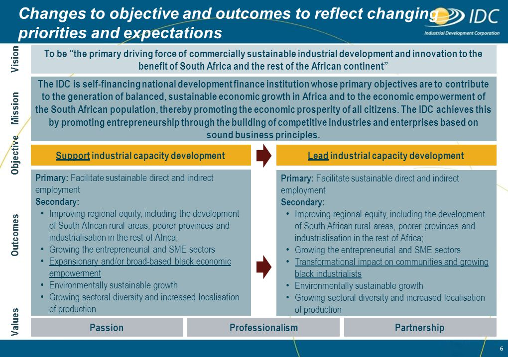 Changes to objective and outcomes to reflect changing priorities and expectations