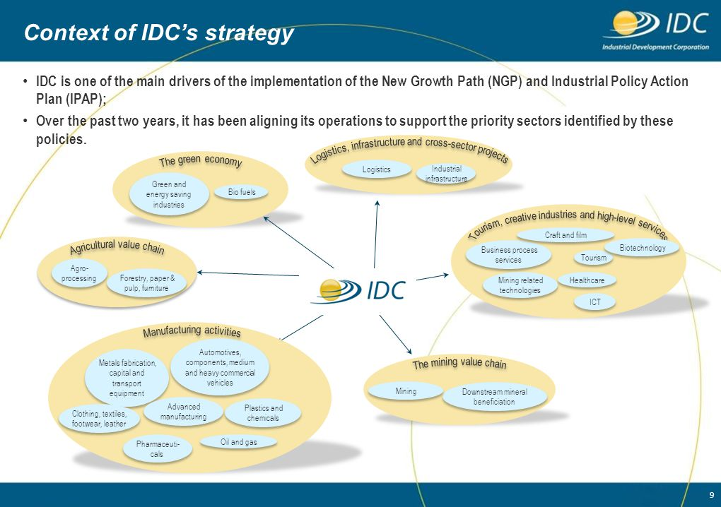 Context of IDC's strategy