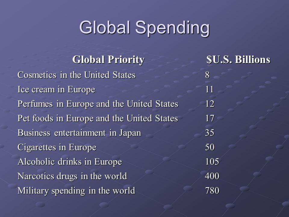 Global Spending Global Priority $U.S. Billions