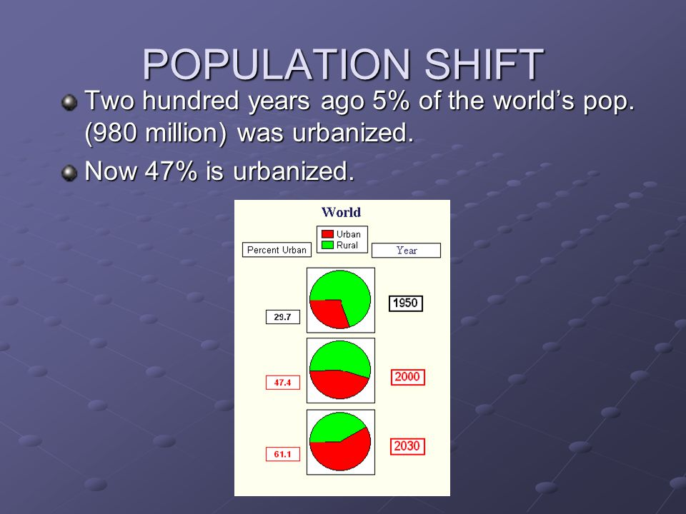 POPULATION SHIFT Two hundred years ago 5% of the world's pop.