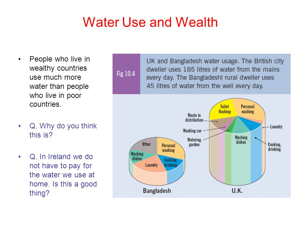 Water Use and Wealth People who live in wealthy countries use much more water than people who live in poor countries.