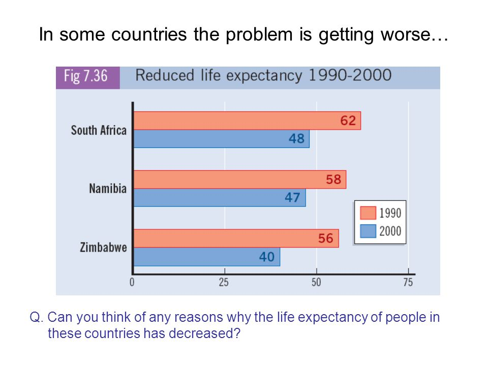 In some countries the problem is getting worse…