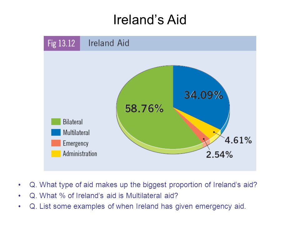 Ireland's Aid Q. What type of aid makes up the biggest proportion of Ireland's aid Q. What % of Ireland's aid is Multilateral aid