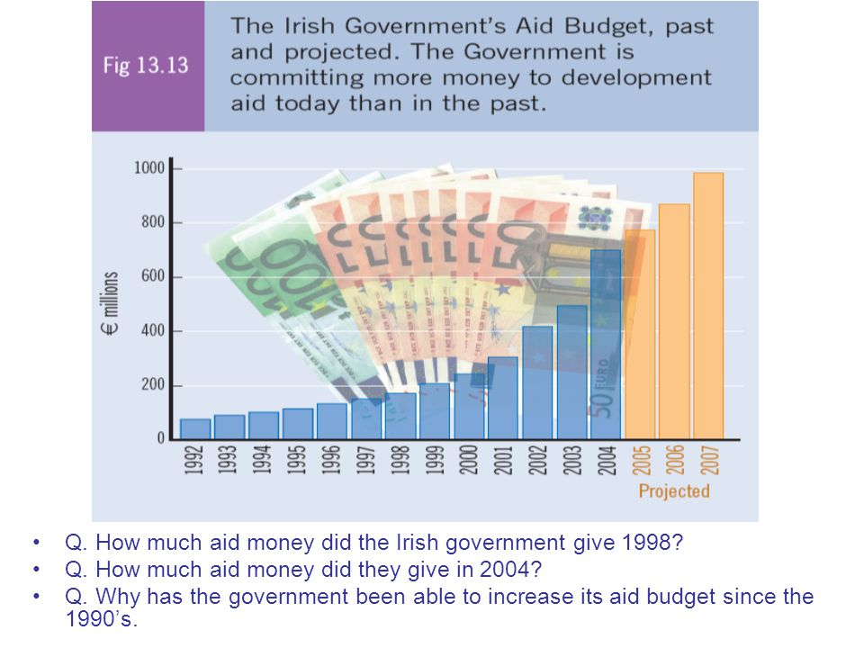 Q. How much aid money did the Irish government give 1998