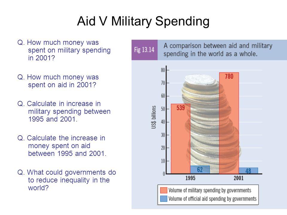 Aid V Military Spending