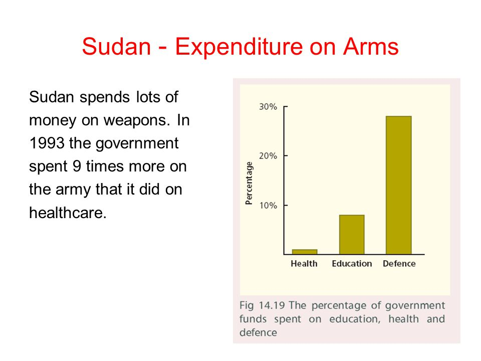 Sudan - Expenditure on Arms