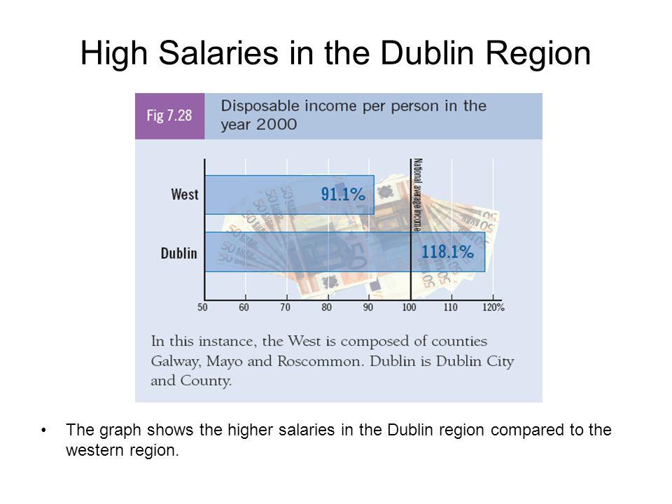 High Salaries in the Dublin Region