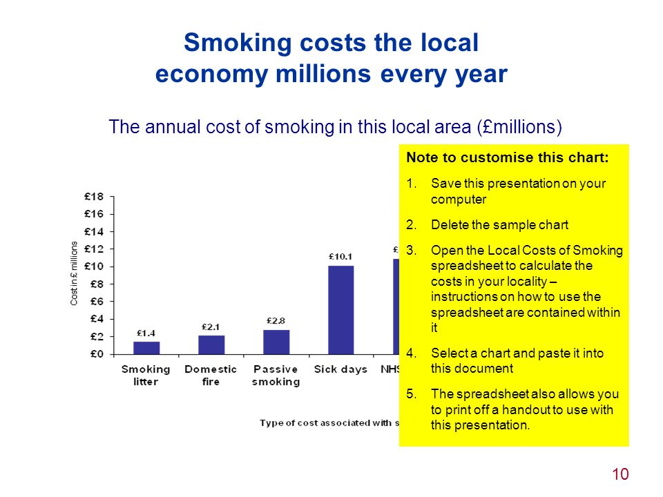 Smoking costs the local economy millions every year