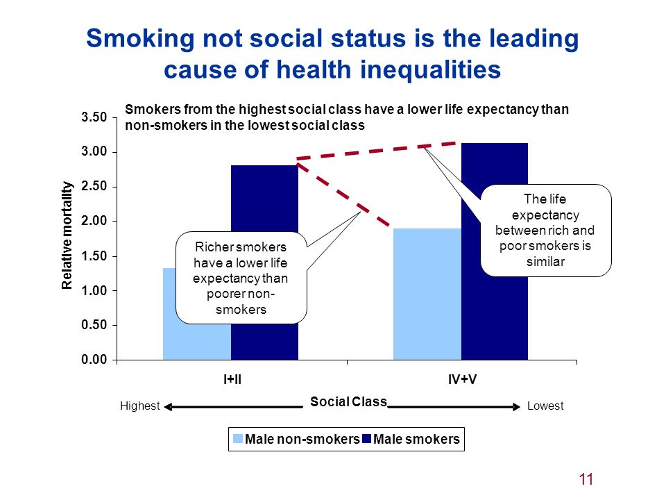 Smoking not social status is the leading cause of health inequalities