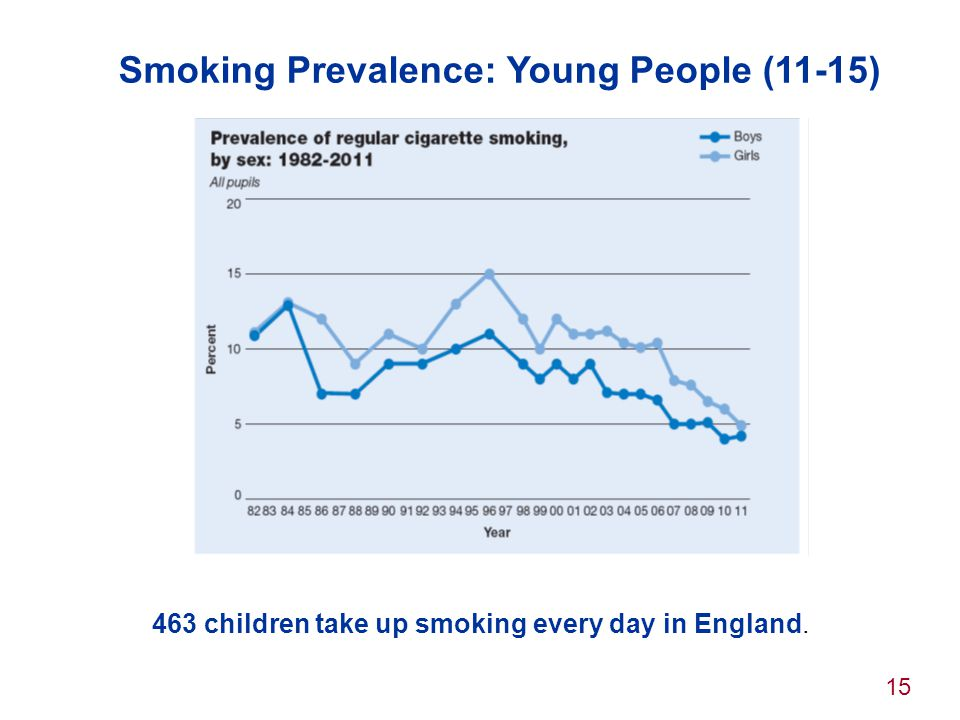 Smoking Prevalence: Young People (11-15)