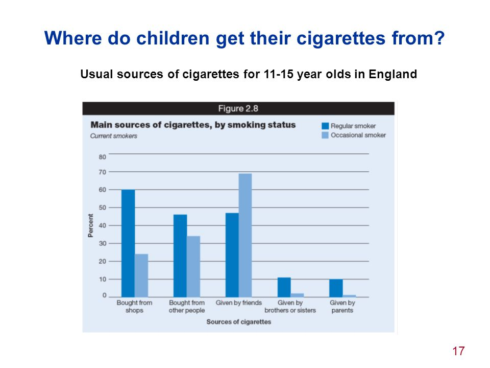 Where do children get their cigarettes from
