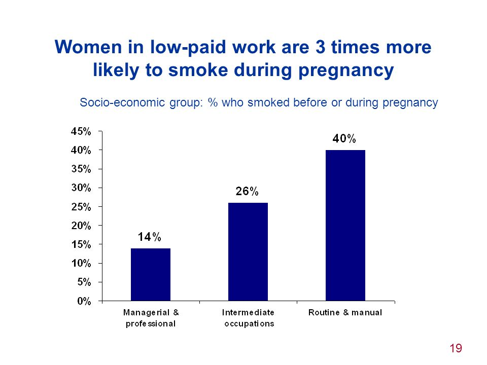 Women in low-paid work are 3 times more likely to smoke during pregnancy