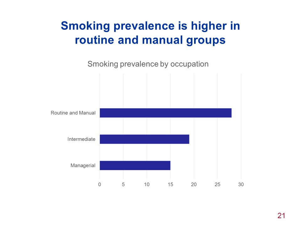 Smoking prevalence is higher in routine and manual groups