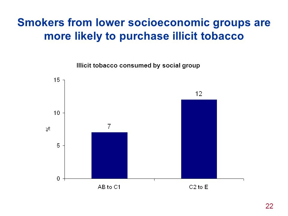 Smokers from lower socioeconomic groups are more likely to purchase illicit tobacco