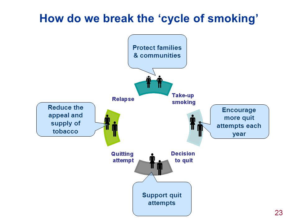 How do we break the 'cycle of smoking'