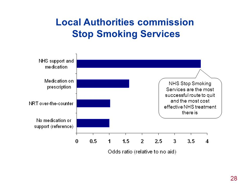 Local Authorities commission Stop Smoking Services