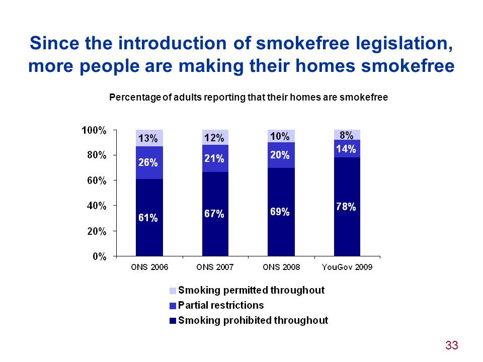 Since the introduction of smokefree legislation, more people are making their homes smokefree