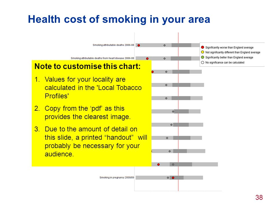 Health cost of smoking in your area