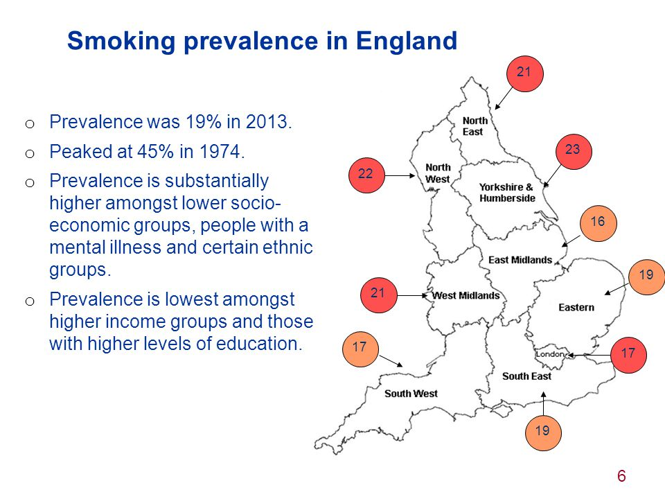 Smoking prevalence in England