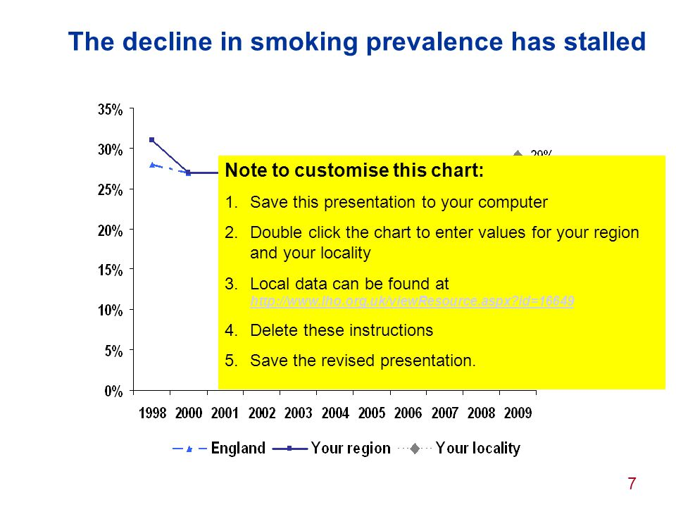 The decline in smoking prevalence has stalled