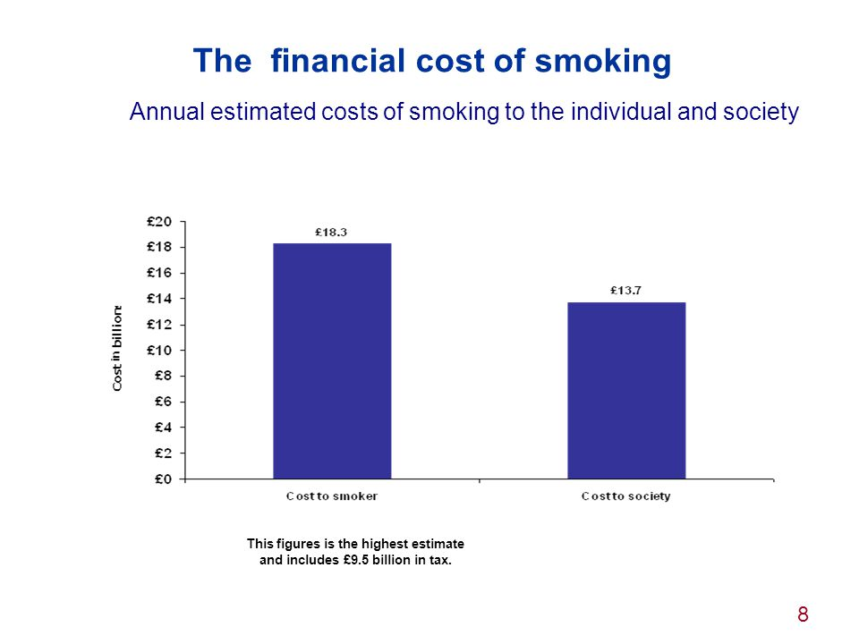 The financial cost of smoking