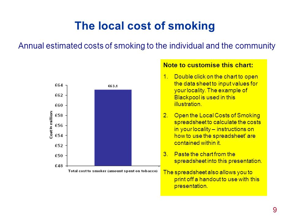 The local cost of smoking