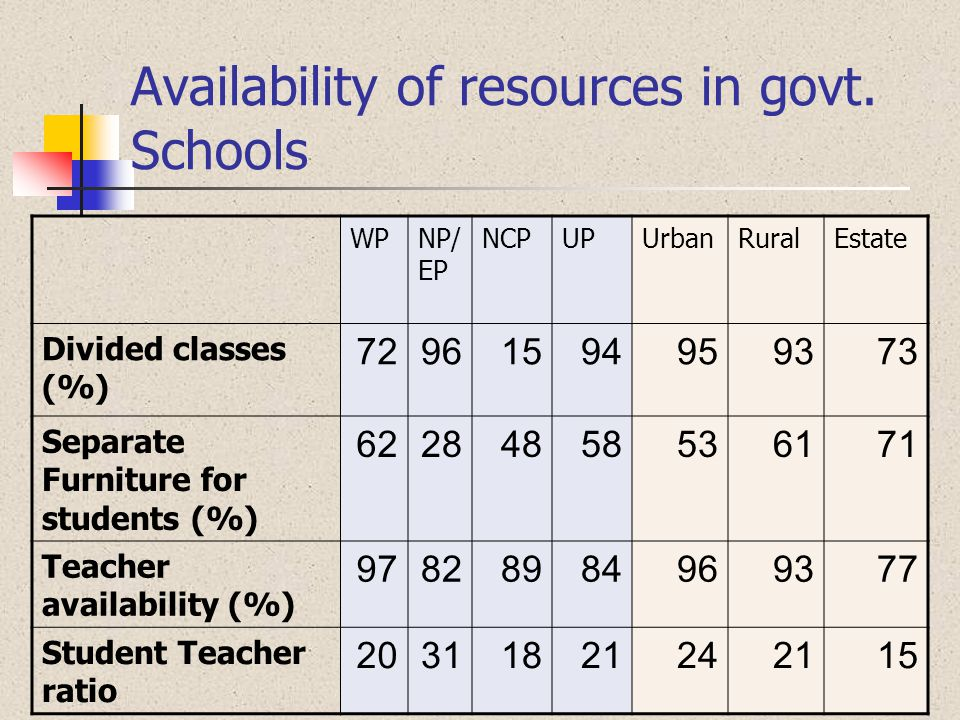 Availability of resources in govt. Schools