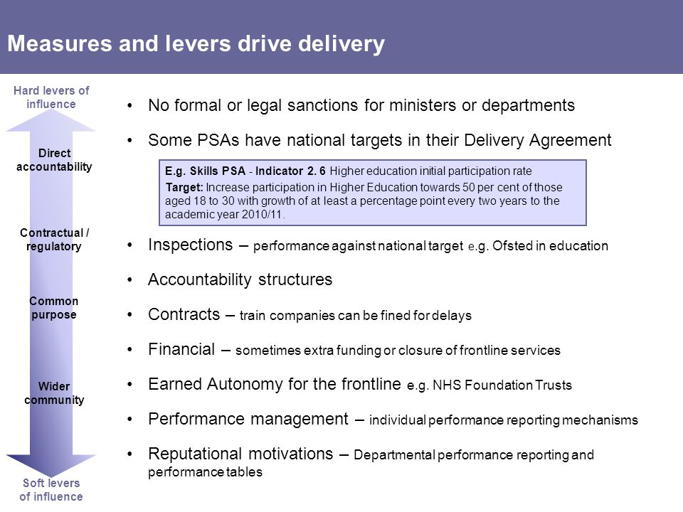 Measures and levers drive delivery