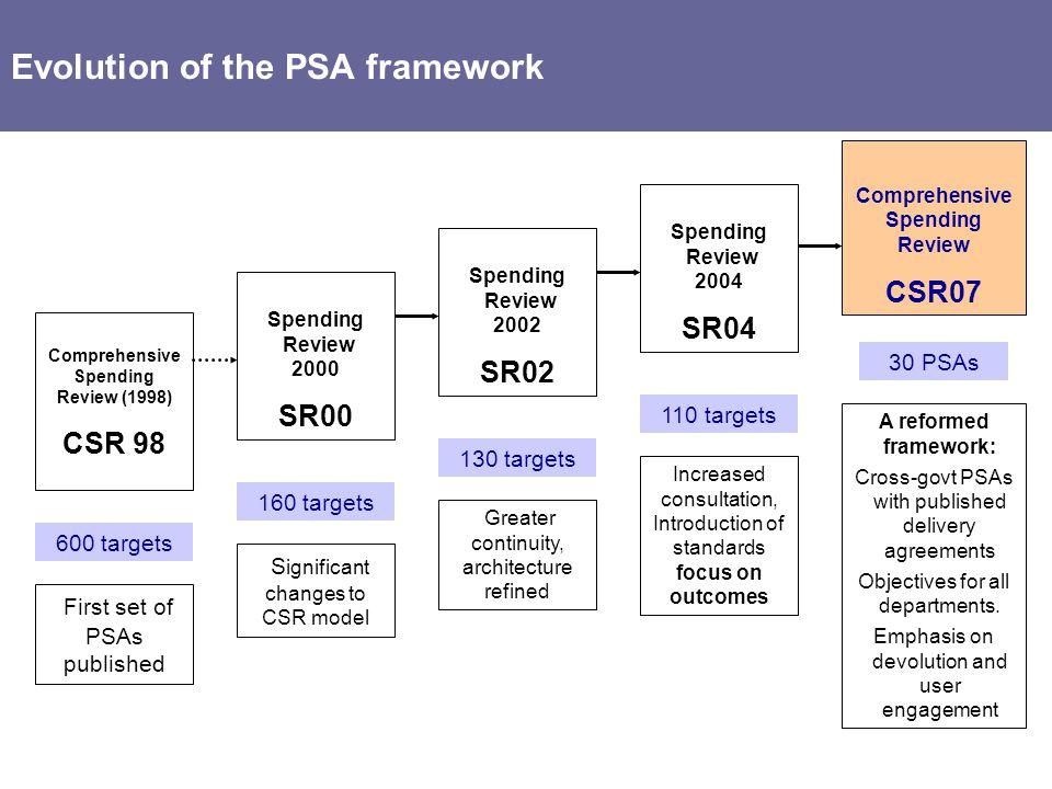 Comprehensive Spending Review Comprehensive Spending Review (1998)