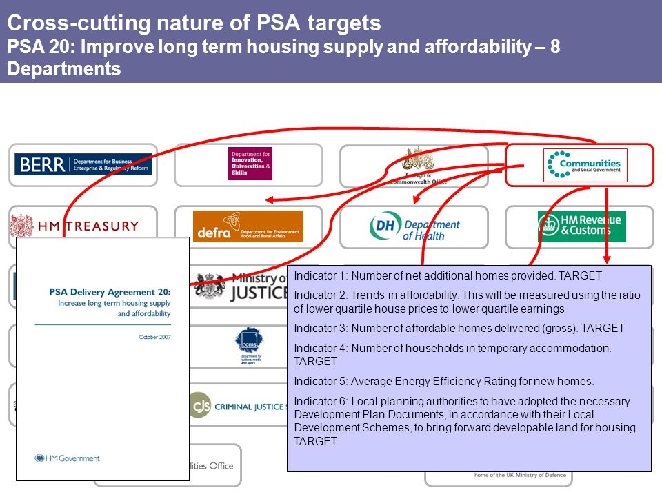Cross-cutting nature of PSA targets PSA 20: Improve long term housing supply and affordability – 8 Departments