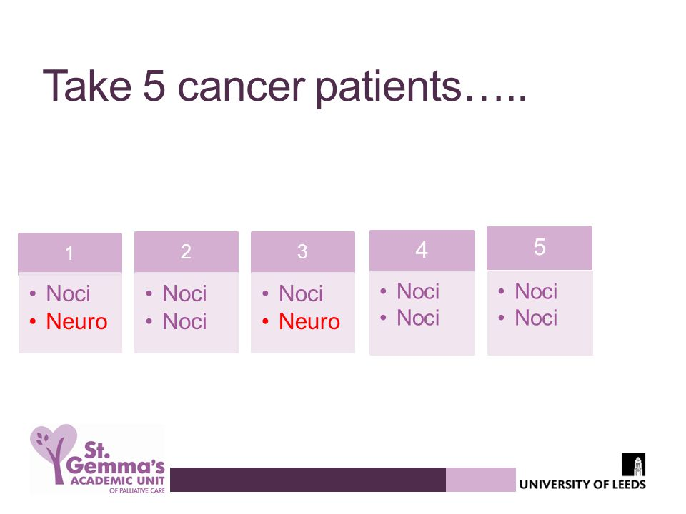 Take 5 cancer patients….. 1 Noci Neuro 2 3 4 Noci 5