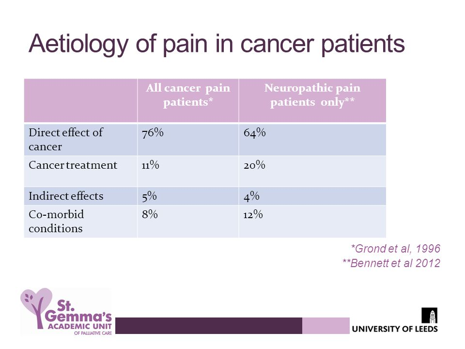 Aetiology of pain in cancer patients