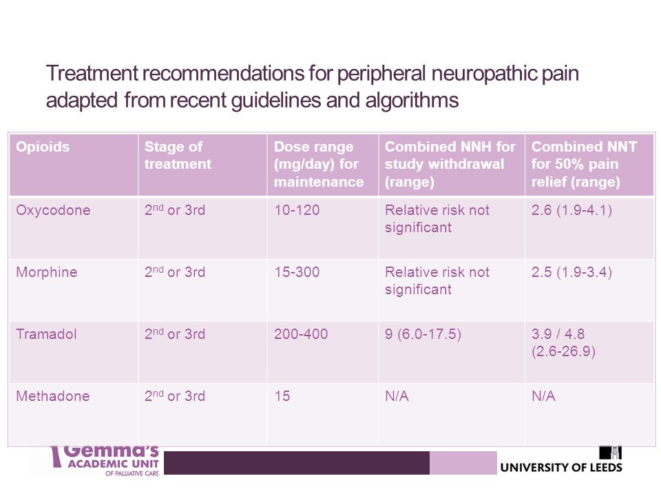 Treatment recommendations for peripheral neuropathic pain adapted from recent guidelines and algorithms
