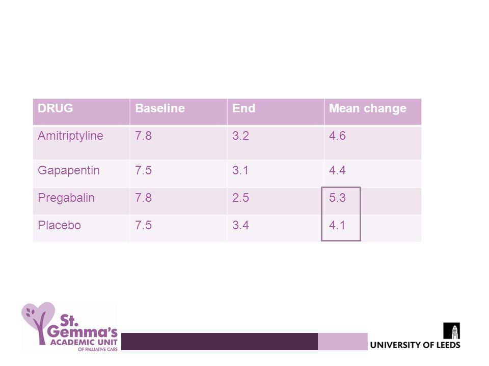 DRUG Baseline. End. Mean change. Amitriptyline. 7.8. 3.2. 4.6. Gapapentin. 7.5. 3.1. 4.4.