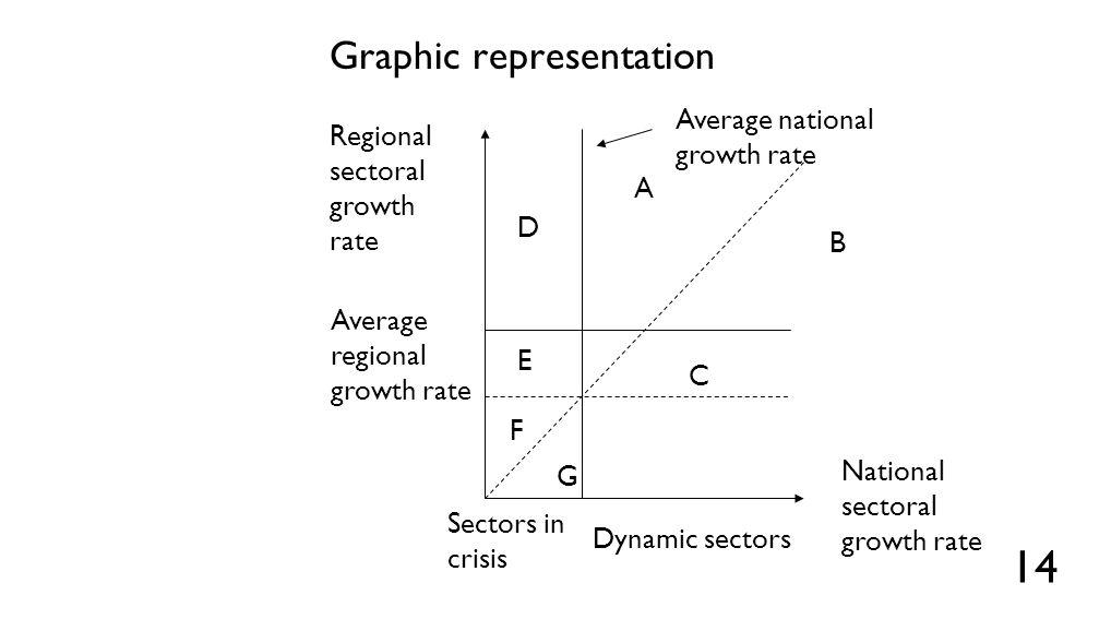 Centre-Periphery approach
