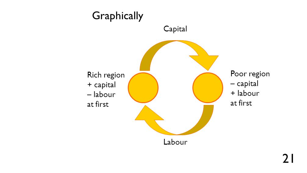 The model in practice Contrary to the theoretical model, experience shows us that both capital and labour will flow in the same direction.