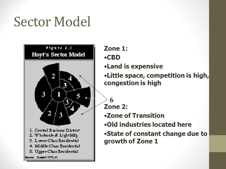 Sector Model 6 Zone 1: CBD Land is expensive
