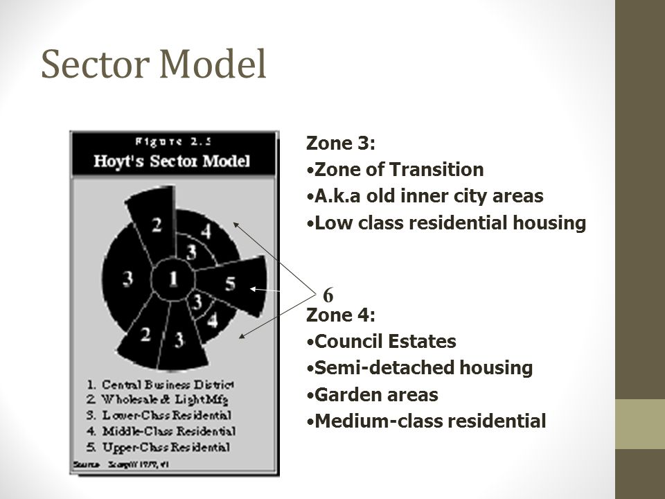 Sector Model 6 Zone 3: Zone of Transition A.k.a old inner city areas