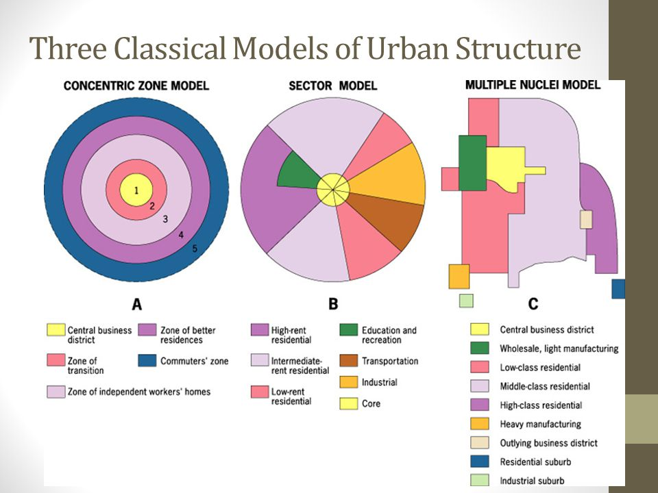 Three Classical Models of Urban Structure
